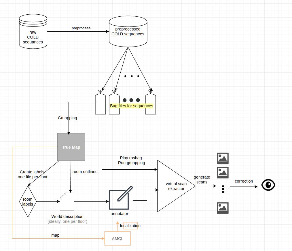 COLD-Meta Dataset - Cognitive rObot Localization Database